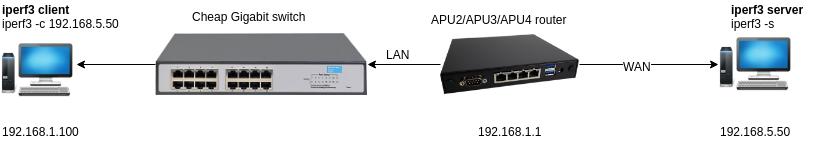 APU pfSense throughput BIOS comparison on APU