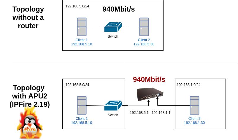 APU2C0 IPFire throughput test - much faster than pfSense